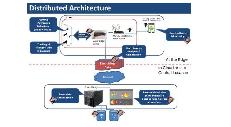iOmniscient_VMS_Smart_Compression_Distributed_Architecture